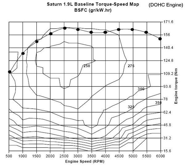 Saturn_99_1.9l_dohc_bsfc.jpg